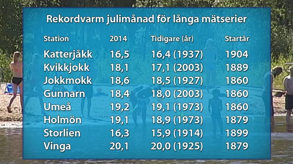 Sammanställning av de platser med minst 100-åriga mätserier som satte nytt julirekord för medeltemperatur.