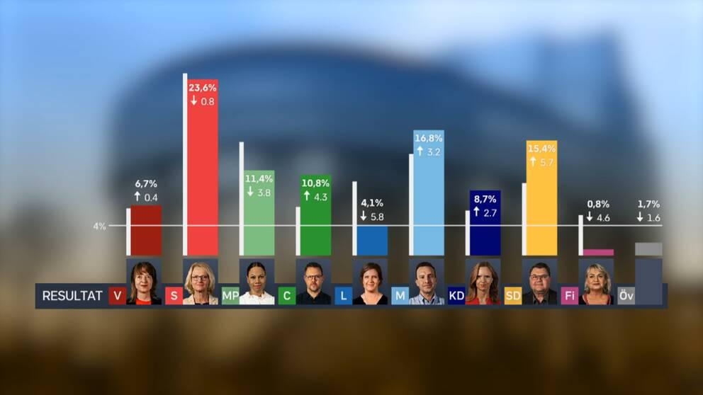 valmyndigheten valresultat 2020