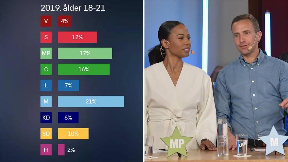 Grafik över valresultat, Alice Bah Kuhnk och Tomas Tobé.