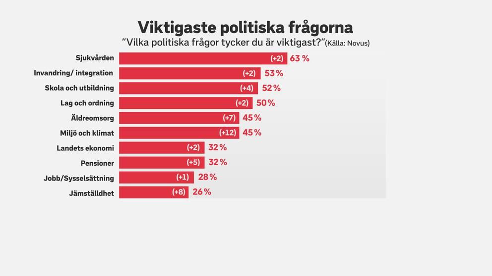 Tabell som visar att sjukvården, invandring och utbildning är de viktigaste frågorna för svenska folket visar opinionsmätningsinstitutet Novus senaste undersökning.. Men miljö och klimat har ökat mest, när drygt tusen människor fått säga vad de anser vara viktigast.