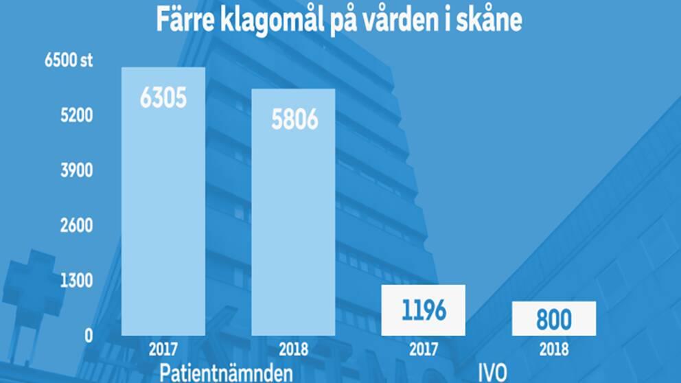 Antalet klagomål till Patientnämnden Skåne samt till IVO i Skåne har minskat.