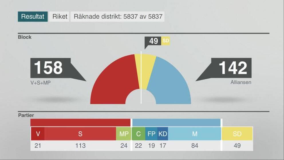 Mandatfördelningen i riksdagen utifrån valresultatet när alla distrikt räknats.
