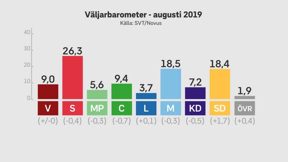 Enligt den senaste mätningen från Novus ligger Liberalerna fortfarande under riksdagsspärren.