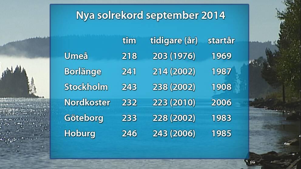Platser som satte nya solskensrekord i september.