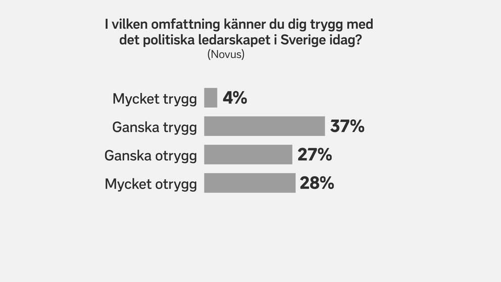 Närmare 30 procent känner sig mycket otrygg med det politiska ledarskapet i Sverige i dag, enligt den senaste undersökningen från Novus.