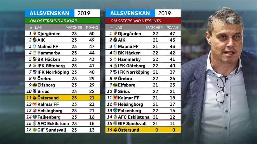 Allsvenska tabellen om Östersund blir kvar eller inte.