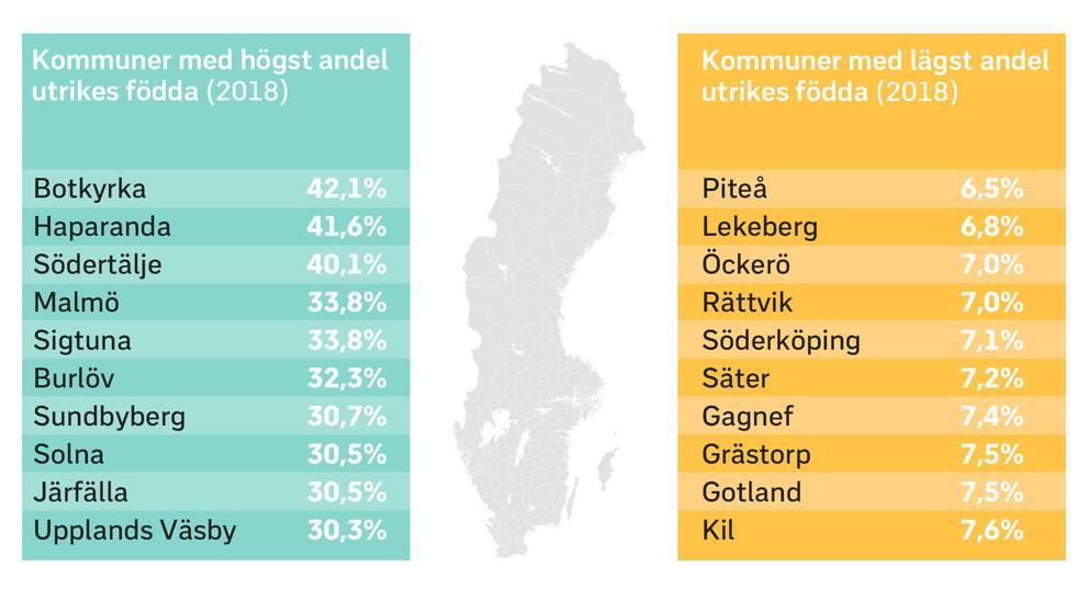 Grafik över utrikes födda i Sveriges kommuner.