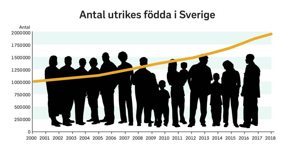 Grafik över antalet utrikes födda i Sverige.