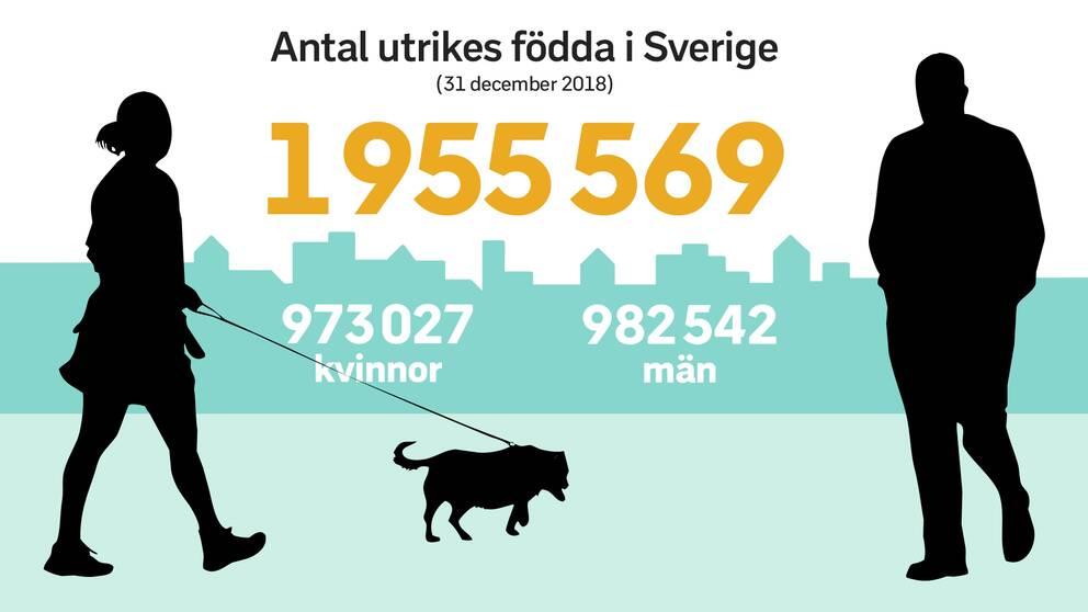 Grafik över fördelningen mellan kvinnor och män bland de utrikesfödda i Sverige.
