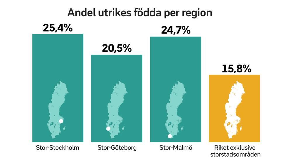 Grafik över utrikes födda per region