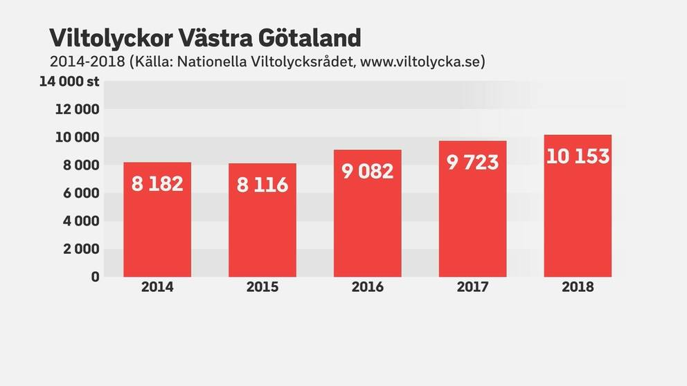 graf som visar att viltolyckorna ökat de senaste fem åren i Västra Götalands län