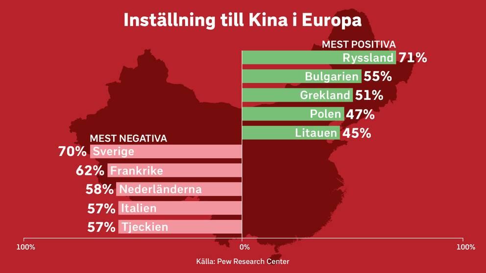 Sverige är det land i Västeuropa som är mest Kinakritiskt enligt opinionsinstitutet Pew Research Center.