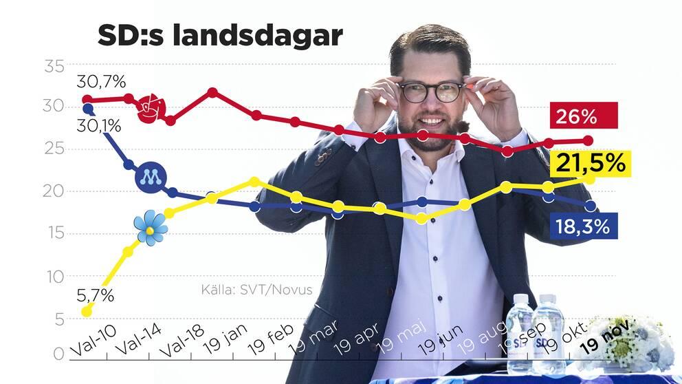 Sverigedemokraterna går framåt i opinionen.