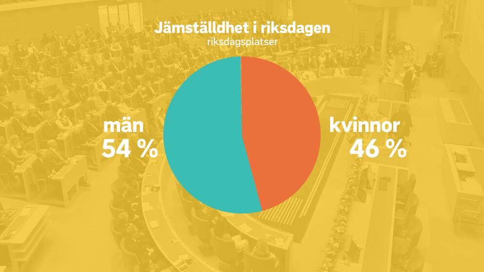 Cirkeldiagram över jämställdheten i riksdagen. 54 procent män och 46 procent kvinnor.
