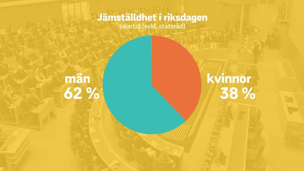 Ett cirkeldiagram som visar jämställdheten i riksdagen när det kommer till talartid (exl. statsråd). 62 procent män och 38 procent kvinnor.