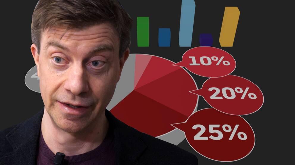 Har du verkligen koll på statistik? I klippet får du tre tips på hur du undviker statistiska tankefällor.