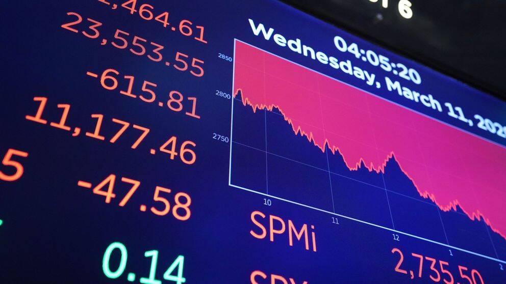 Stockholmsbörsen påverkas kraftigt av börserna i USA – när de faller, faller även Stockholmsbörsen.