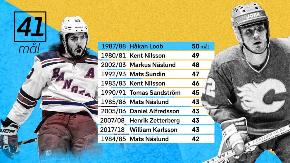 Mika Zibanejad jagar Håkan Loobs målrekord. Här visas hur många svenskar som gjort över 41 mål på en säsong i NHL.