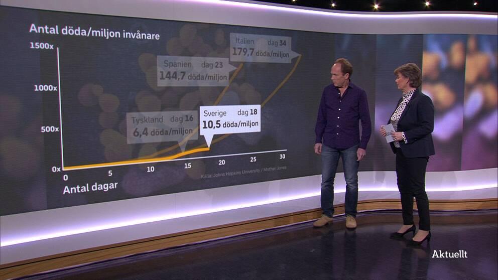 Så ser smittspridningen ut i Sverige jämfört med andra länder
