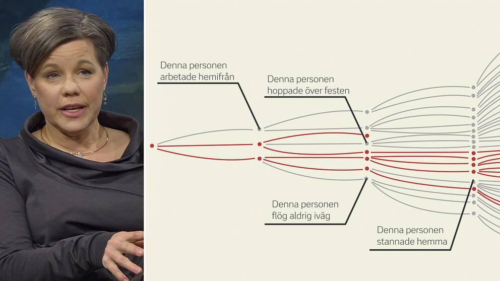 Infektionsläkaren Maria Furberg om vikten av social distansering.