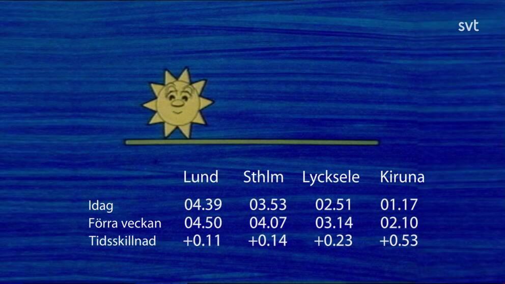 Tidsskillnad i solens uppgång jämfört med förra veckan.