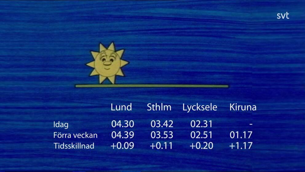 Tidsskillnad för solens uppgång jämfört med förra veckan.
