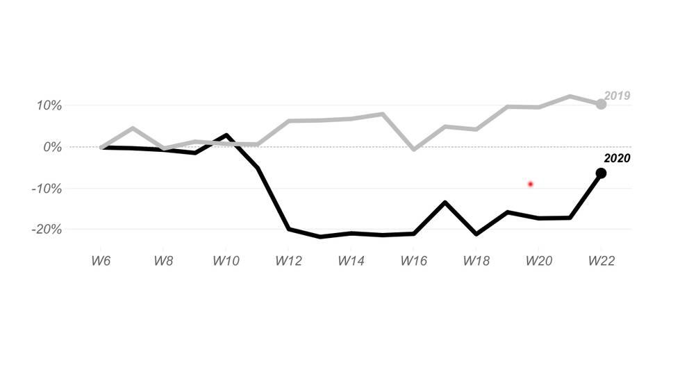 Graf som visar på hur resandet förändrats.