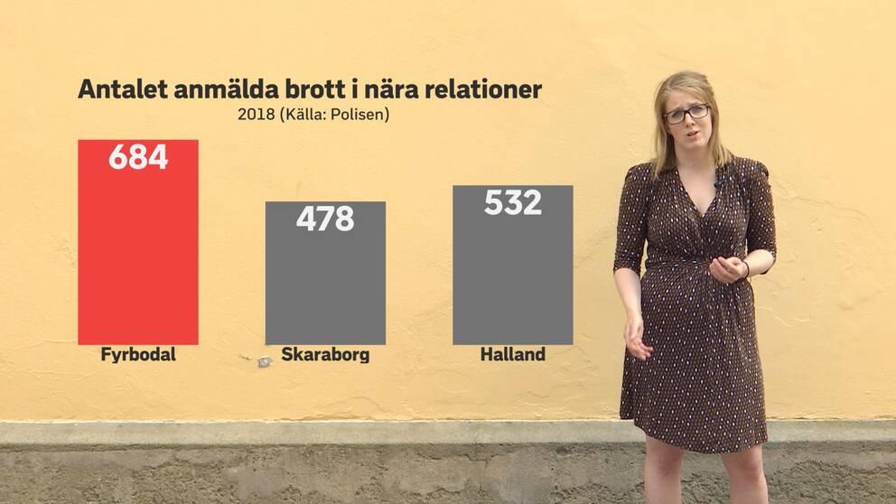 Staplar över statistik, reportern syns i bild intill.
