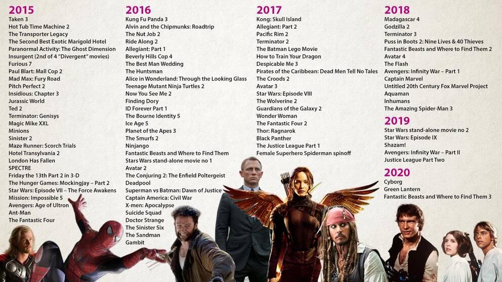102 stycken franchisefilmer och uppföljare är planerade fram till 2020, enligt en undersökning från tidningen Grantland.