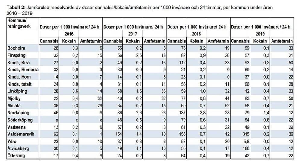 Tabell från länsstyrelsen i Östergötland över drogdoser i avloppsvattnet