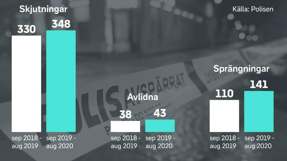 Polisens statistik visar att det har varit fler skjutningar och sprängningar det senaste året jämfört med årsperioden före.