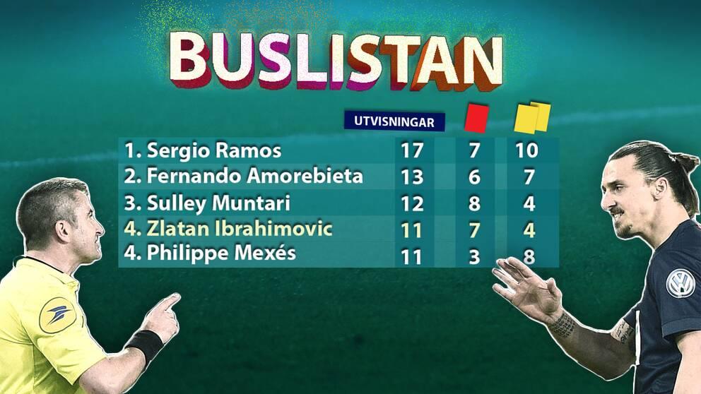 Zlatan fick svensken utvisad