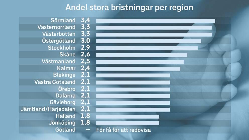 Antal procent av alla vaginala förlossningar som resulterar i bristningar av grad tre och fyra per region för första halvåret 2020. Region Norrbotten, Kronoberg, Värmland och Uppsala är inte med då de inte finns representerade i Graviditetsregistret.