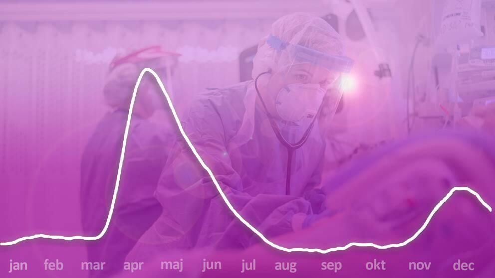 Ta del av statistiken från Intensivvården i Sverige 2020.