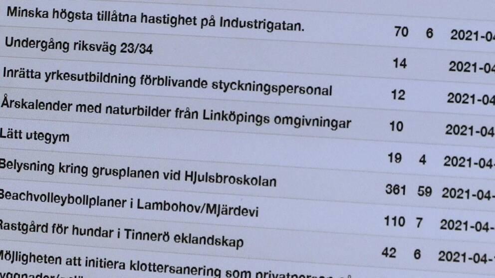 """En lista med olika förslag, """"minska högsta tillåtna hastighet på Industrigatan"""" och en siffra bakom."""