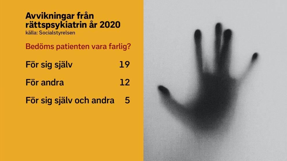 Bilden visar grafik över avvikningar från rättspsykiatrin år 2020 där patienten bedöms vara farlig. Bilden visar en hand mot ett fönsterglas.
