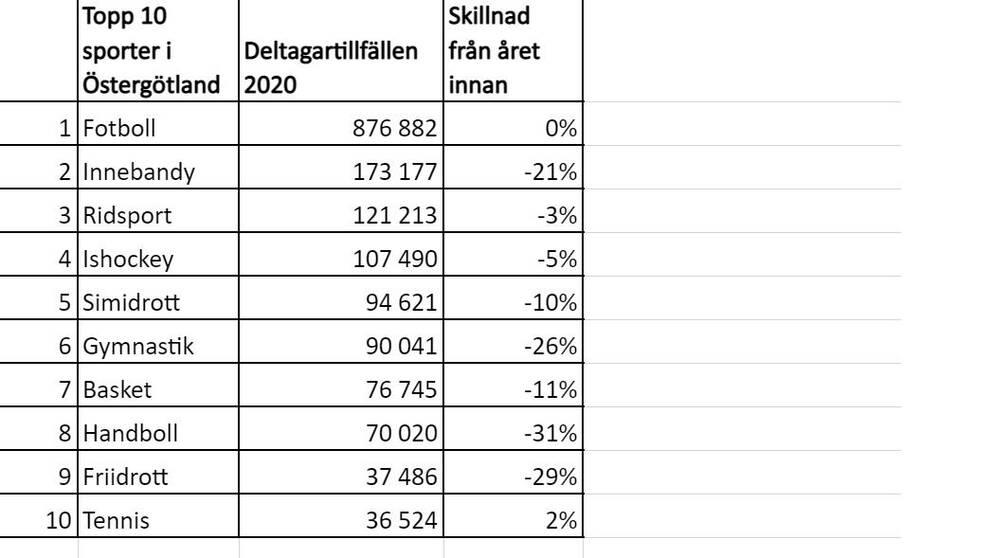 Deltagarstistik för de största idrotterna i Östergötland 2020