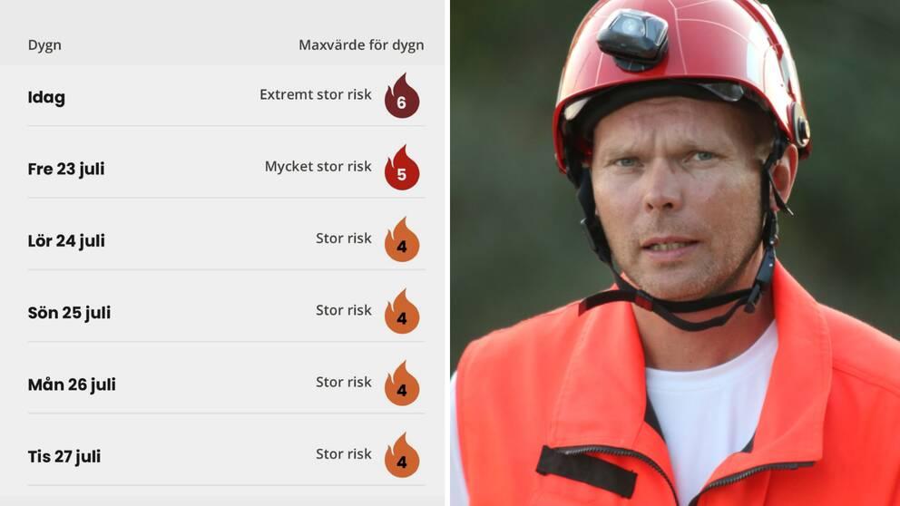 Till vänster finns en lista över veckans brandrisker. Till höger står en blond man med räddningstjänstuniform.