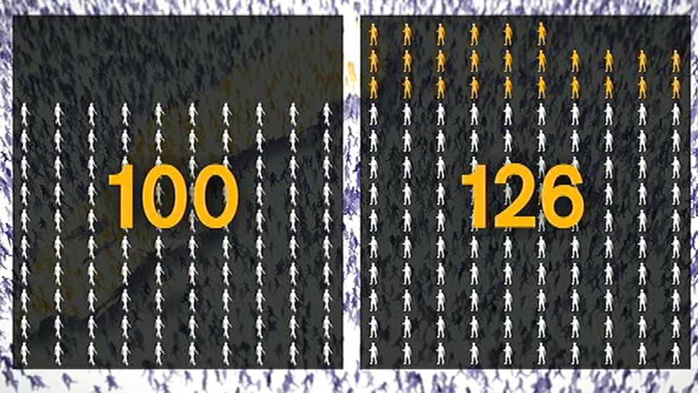 Rekordmånga ensamkommande flyktingbarn kom till Sverige förra året, de allra flesta pojkar. I åldern 16 år går det nu 126 pojkar på 100 flickor. (grafik)