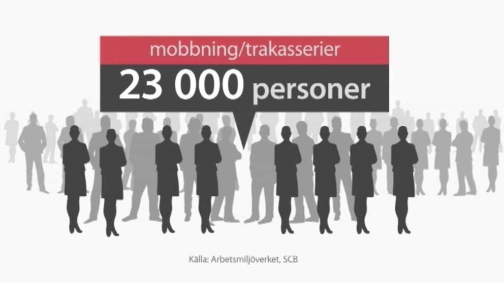 En grafisk skylt som uppger att 23000 svenskar uppger besvär av trakasserier och mobbning på arbetet.