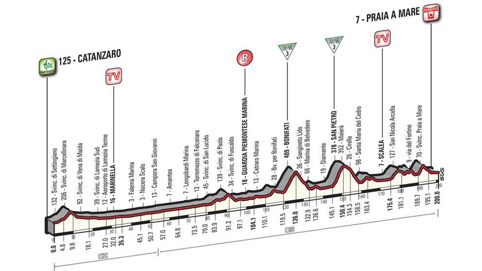 Giro d'Italia etapp 4