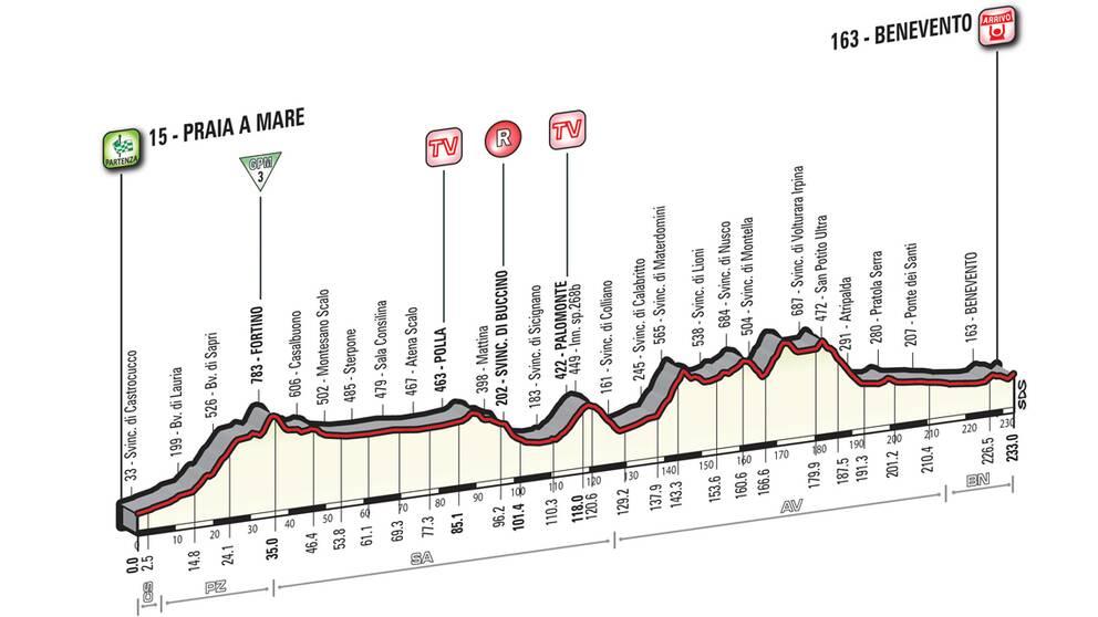 Giro d'Italia etapp 5