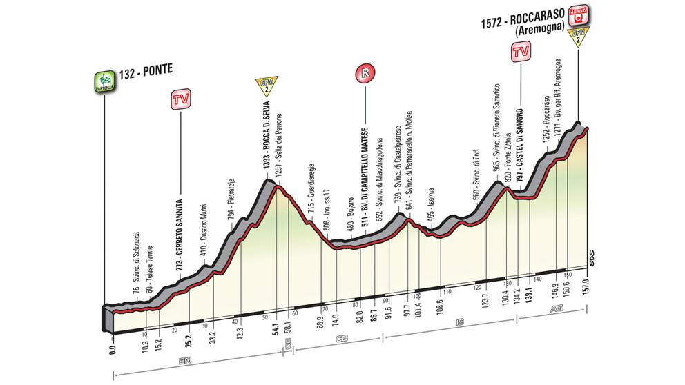 Giro d'Italia etapp 6
