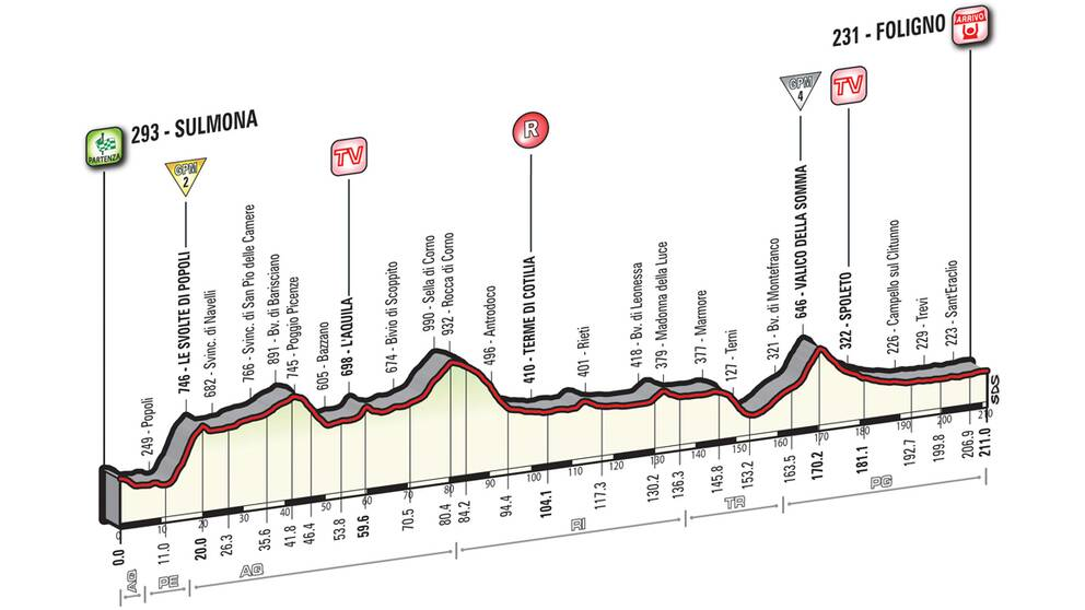 Giro d'Italia etapp 7