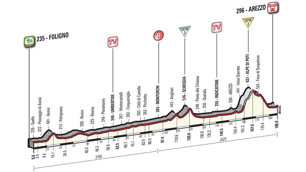 Giro d'Italia etapp 8