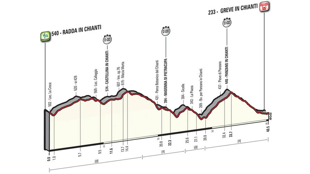 Giro d'Italia etapp 9