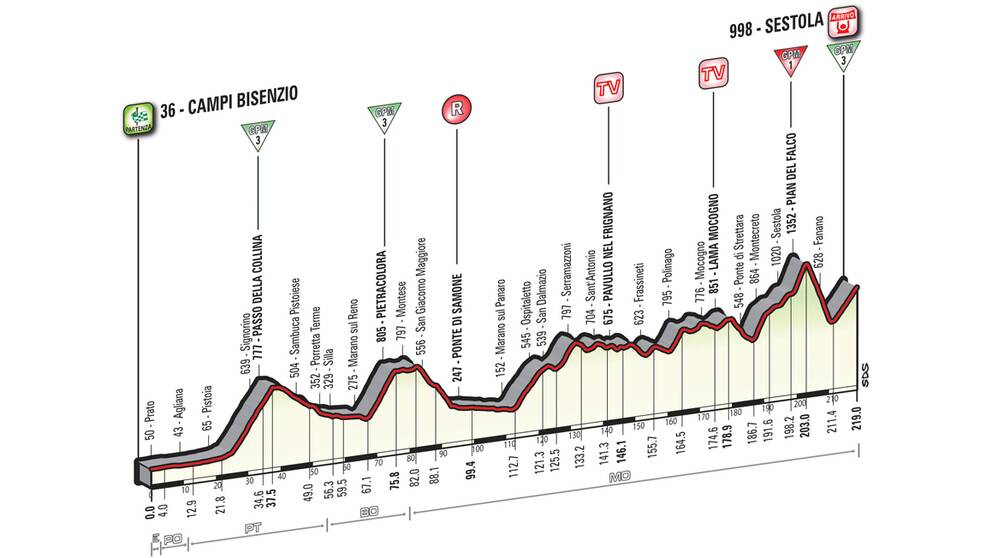 Giro d'Italia etapp 10