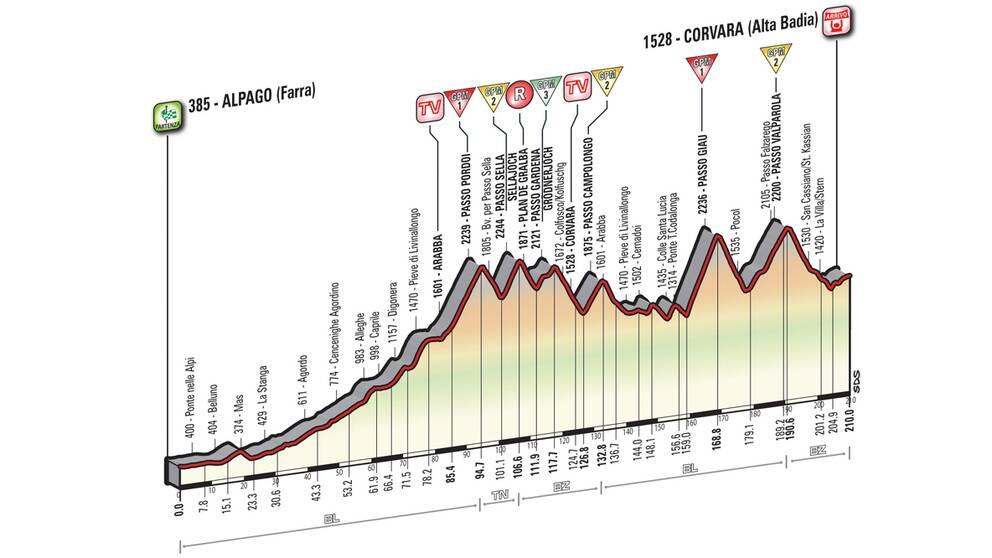Giro d'Italia etapp 14