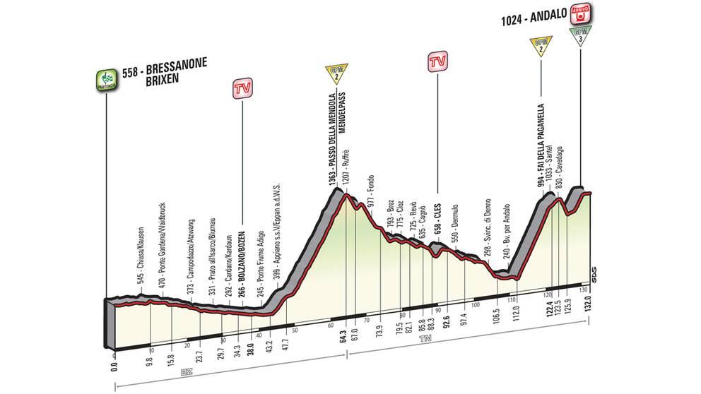 Giro d'Italia etapp 16