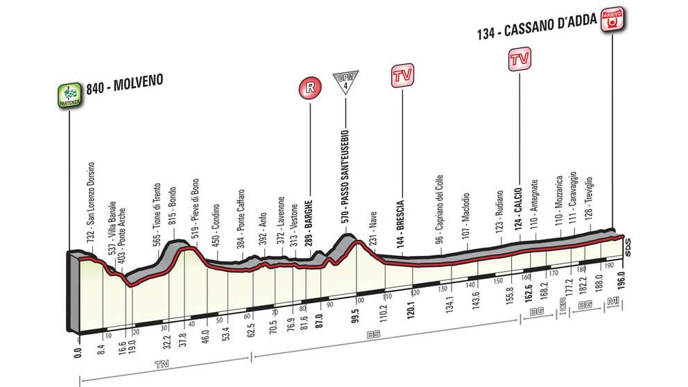 Giro d'Italia etapp 17